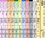 第22S:12月1週 京阪杯