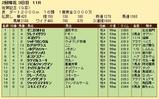 第31S:02月2週 佐賀記念 成績
