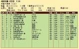 第29S:10月2週 京都大賞典 成績