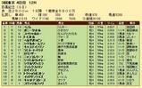 第22S:06月1週 目黒記念 成績