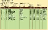 第23S:10月2週 エーデルワイス賞 成績