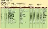 第25S:05月2週 新潟大賞典 成績