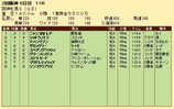 第20S:04月2週 阪神牝馬S 成績