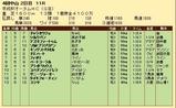 第33S:09月3週 京成杯AH 成績