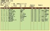 第17S:04月1週 産経大阪杯 成績