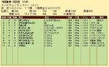 第30S:03月5週 ドバイDF 成績