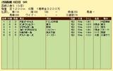 第17S:08月2週 函館2歳S 成績
