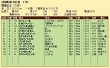 第29S:08月2週 関屋記念 成績