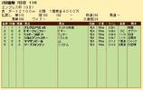 第21S:02月4週 エンプレス杯 成績