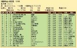 第24S:04月3週 皐月賞 成績