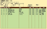第20S:12月2週 阪神JF 成績
