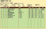 第30S:06月1週 コロネーションC 成績