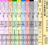 第32S:07月1週 ラジオNIKKEI賞