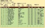 第20S:08月2週 サマーチャンピオン 成績