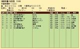第24S:05月2週 京都新聞杯 成績