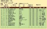 第33S:01月2週 TCK女王盃 成績