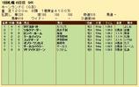 第21S:09月1週 キーンランドC 成績