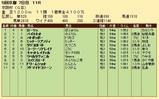 第21S:12月1週 京阪杯 成績