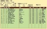 第30S:08月2週 サマーチャンピオン 成績