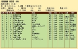 第29S:08月2週 函館2歳S 成績