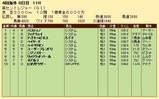 第25S:09月2週 英セントレジャー 成績