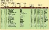 第25S:09月3週 京成杯AH 成績