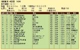 第19S:06月1週 東京優駿 成績