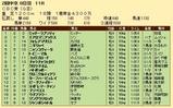 第22S:06月3週 CBC賞 成績