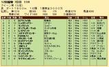 第29S:12月1週 クイーン賞 成績