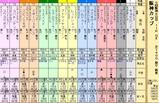 第32S:12月4週 阪神カップ
