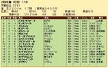 第24S:02月4週 京都記念 成績