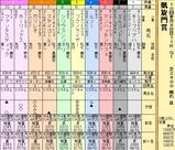 第17S:10月1週 凱旋門賞