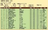 第26S:03月3週 ファルコンS 成績