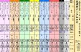 第23S:09月3週 京成杯オータムHC
