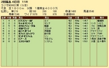 第32S:07月1週 ラジオNIKKEI賞 成績