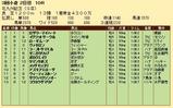 第28S:08月3週 北九州記念 成績