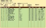 第29S:03月5週 ドバイWC 成績