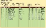 第34S:04月4週 福島牝馬S 成績