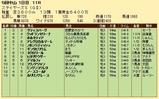 第25S:12月2週 ステイヤーズS 成績