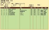 第21S:02月1週 京都牝馬S 成績