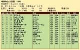 第20S:09月3週 京阪杯AH 成績