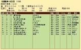 第22S:03月4週 阪神大賞典 成績