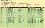 第33S:08月3週 サマーチャンピオン 成績