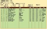 第29S:07月1週 函館スプリントS 成績