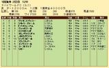 第26S:03月5週 ドバイWC 成績