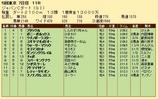 第23S:12月1週 JCD 成績