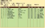 第25S:04月1週 産経大阪杯 成績