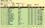第19S:04月2週 ニュージーランドトロフィー 成績