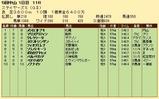 第34S:12月2週 ステイヤーズS 成績