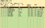 第23S:05月3週 スプリングC 成績